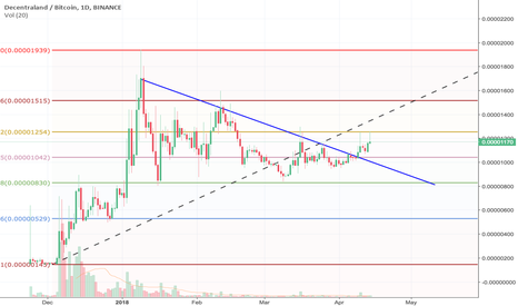 MANABTC: $MANA Breakout and Pushes Trend Line