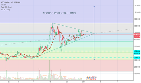 NEOUSD: Symmetrical Triangle NEOUSD LONG