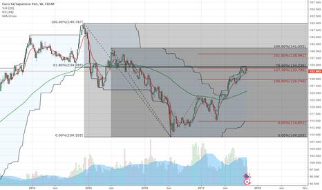 EURJPY: EUR/JPY Yen Short on fibonacci confluence