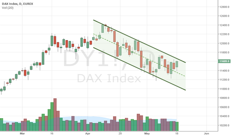 DY1!: $DAX channel