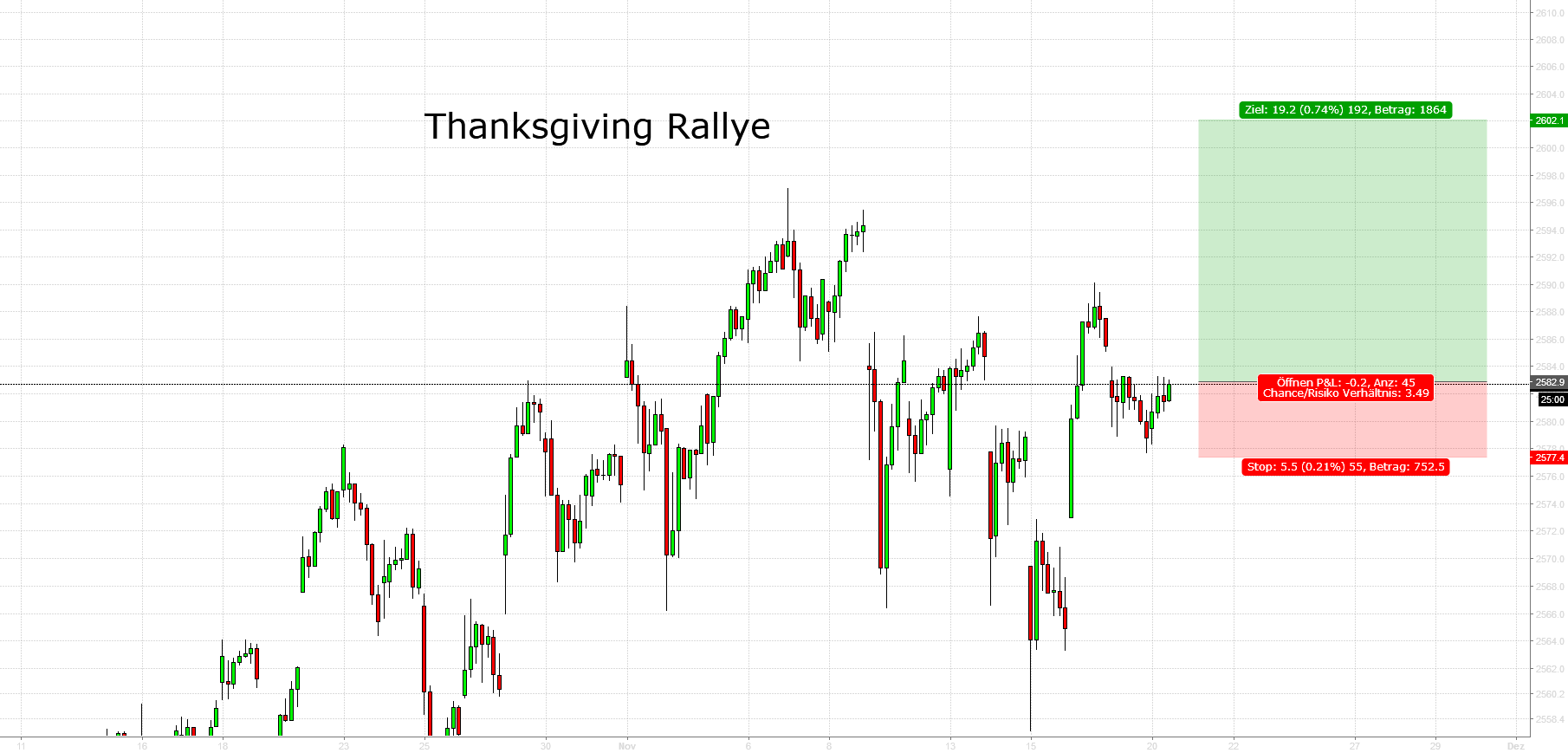 Trading Turkey Week