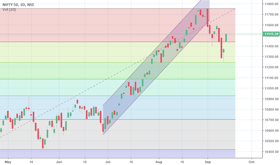 NIFTY: Nifty outlook for Monday