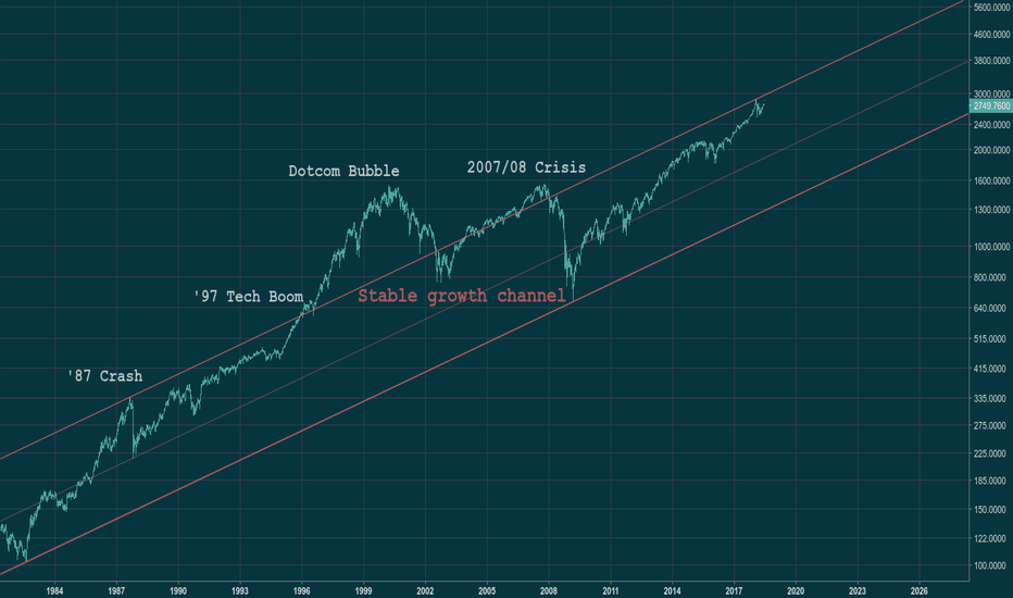 SPX: S&P 500 at the top of growth channel