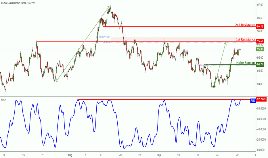 DXY: DXY Approaching Resistance, Potential Reversal