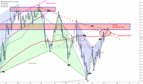 CL1!: Re-testing Sell Zone