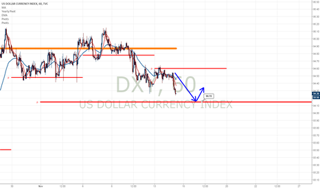DXY: $DXY looking for Support at the monthly pivot point 94.15