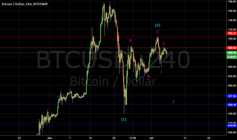 BTCUSD: BITCOIN: MINOR WAVE 3 IN PROGRESS