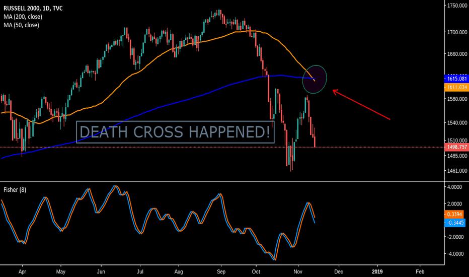 RUT: Death Cross Happened in Small Caps! Next is Major Indexes...Dec?