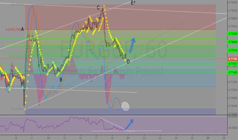 EURGBP: EURGBP Going up ?