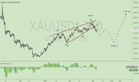 XAUUSD: Expected: the medium-term trend of XAUUSD/Wave counter
