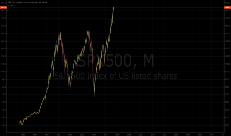 SPX500: SPX500 At its peak?