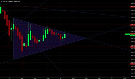 BTCUSD: $BTC Ascending Triangle 15-16k