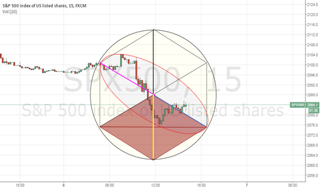 SPX500: SPX intraday price time struture