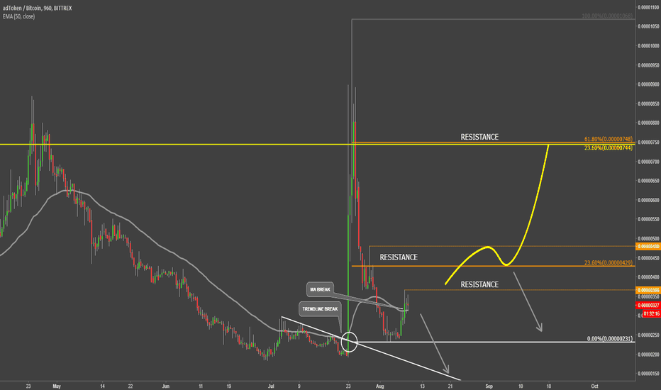 ADTBTC: AdToken VS Bitcoin Trying to Move Higher