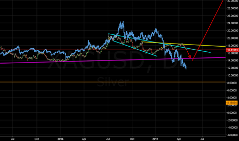 XAGUSD: hmm long term view....