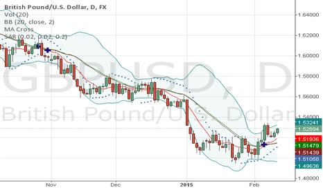 GBPUSD: GBPUSD FX DAILY CHART