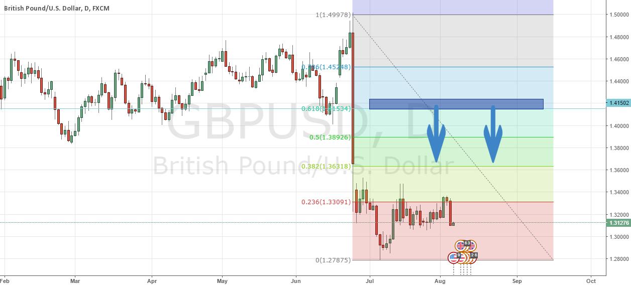 GBPUSD Test Chart
