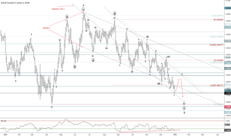 GBPUSD: GBPUSD - Adjusted Wave Count