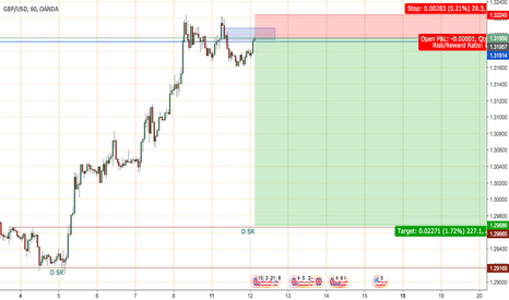 GBPUSD: Shorting GBPUSD to reach for daily SR