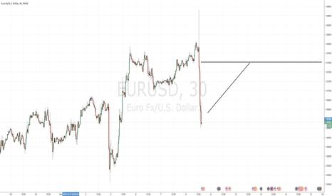 EURUSD: Bullish EURUSD Short term