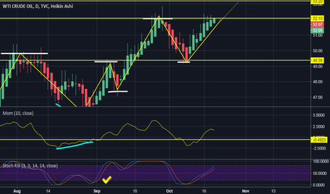 USOIL: USOIL - Today is the important day.