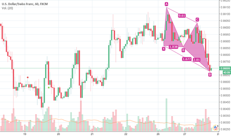 USDCHF: BUTTERFLY..
