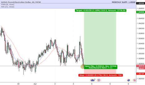 GBPAUD: GBPAUD Buy Opportunity With a 7 Risk/Reward Ratio