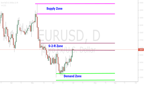 EURUSD: EUR/USD  Supplay and Demand Zone - Daily