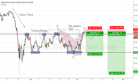 US30: Short trade set-up on DOW JONES on the 4H chart