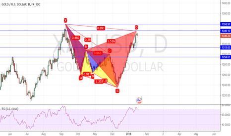 XAUUSD: A Correction in the big Picture