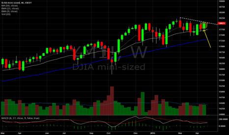 YM1!: Mini Dow Weekly.