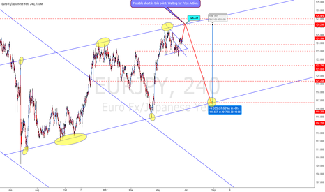 EURJPY: EURJPY waiting for a Short.