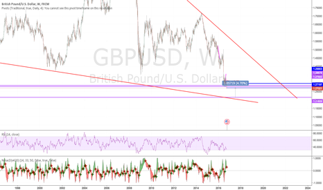GBPUSD: Not a good news for GU the low of the low is lower