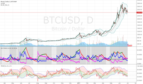 BTCUSD: Glasses on