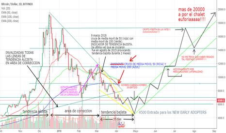 BTCUSD: Bitcoin: Cruce media movil 200 e invalidacion linea de tendencia
