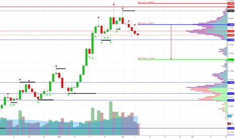 AUDUSD: AUD/USD Sell Limit 0.79650 (Target 0.77650)