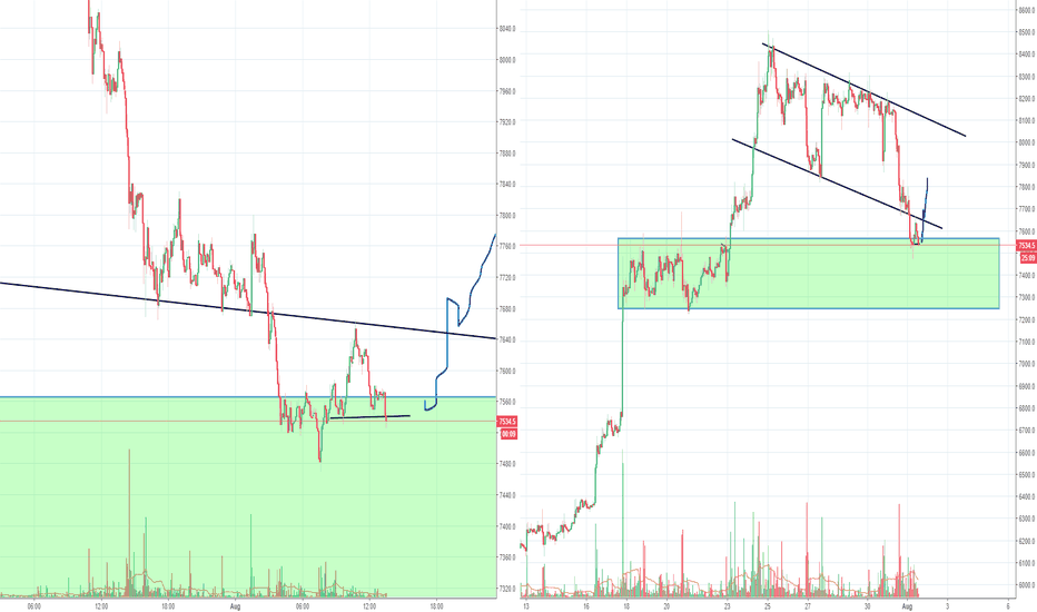 BTCUSD: Bitcoin testing important levels now at 7300/7500