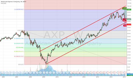 AXP: AXP may be excellent mid-term idea?