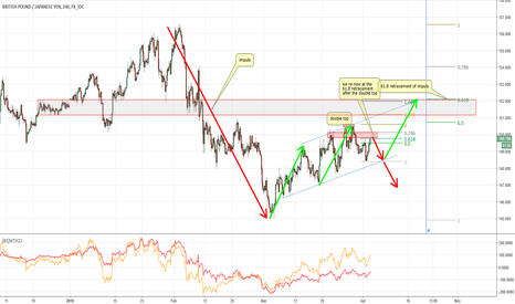 GBPJPY: My thoughts on GBPJPY
