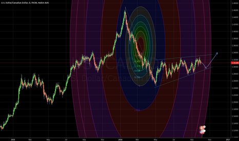 USDCAD: USDCAD - D