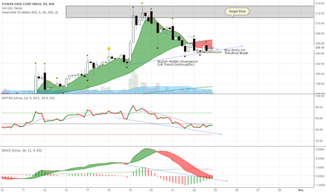 POWERGRID: Powergrid Buy Setup