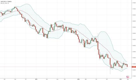 GBPUSD: Analisi FOREX - GBP/USD