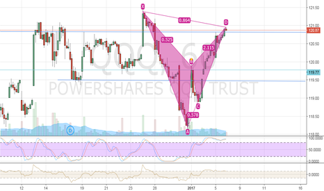 QQQ: Little pull to retest for more bull?