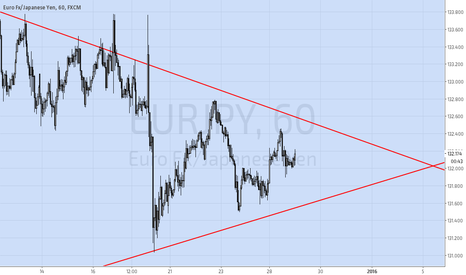 EURJPY: EURJPY reaching D leg of Bearish Butterfly 1W