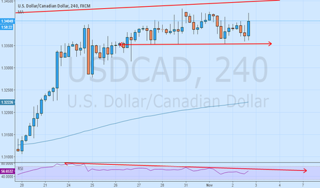 USDCAD: 4H | USDCAD - H & S in the Making!
