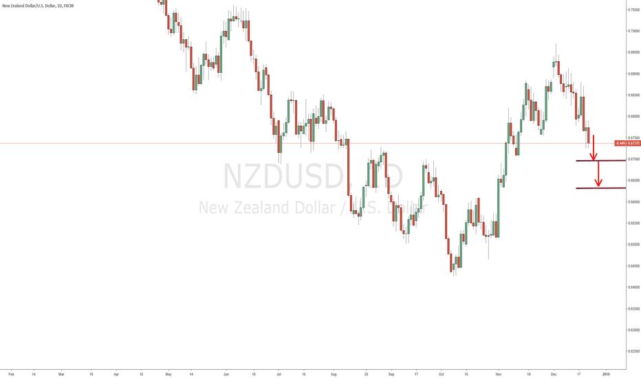 NZDUSD: $NZDUSD