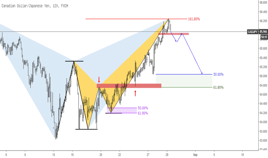 CADJPY: CADJPY Bearish Crab