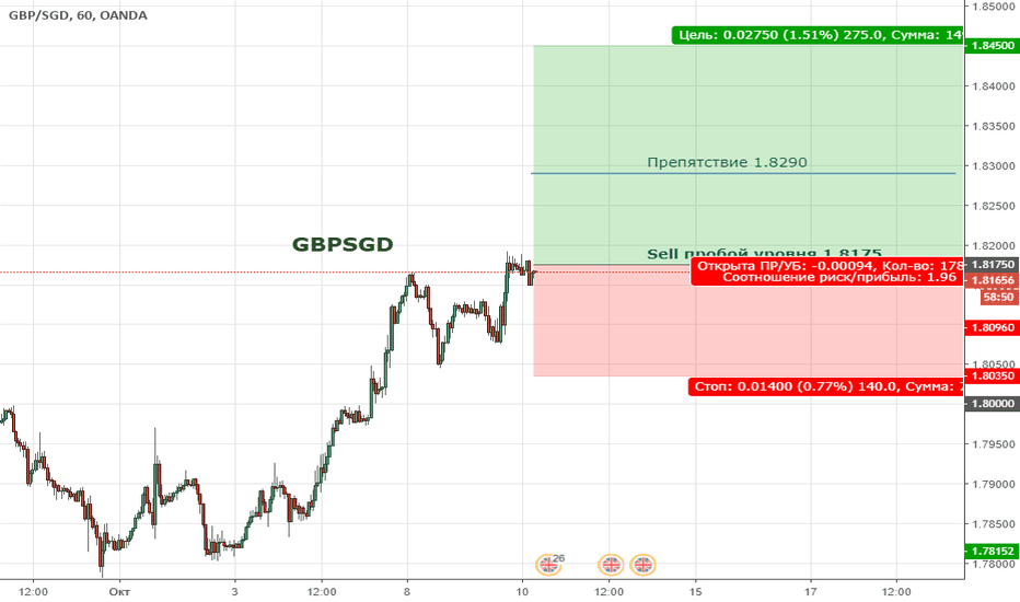 GBPSGD: GBPSGD. Цена продолжает формировать бычий тренд