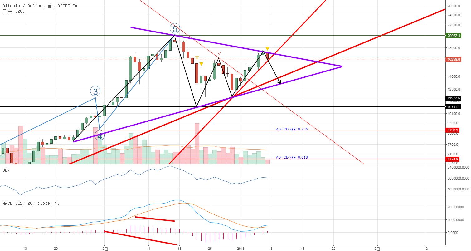 BTC/USD Bullish Symmetrical triangle