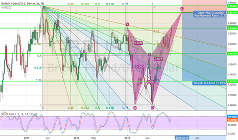 GBPUSD: Gartley Butt, sell limit idea
